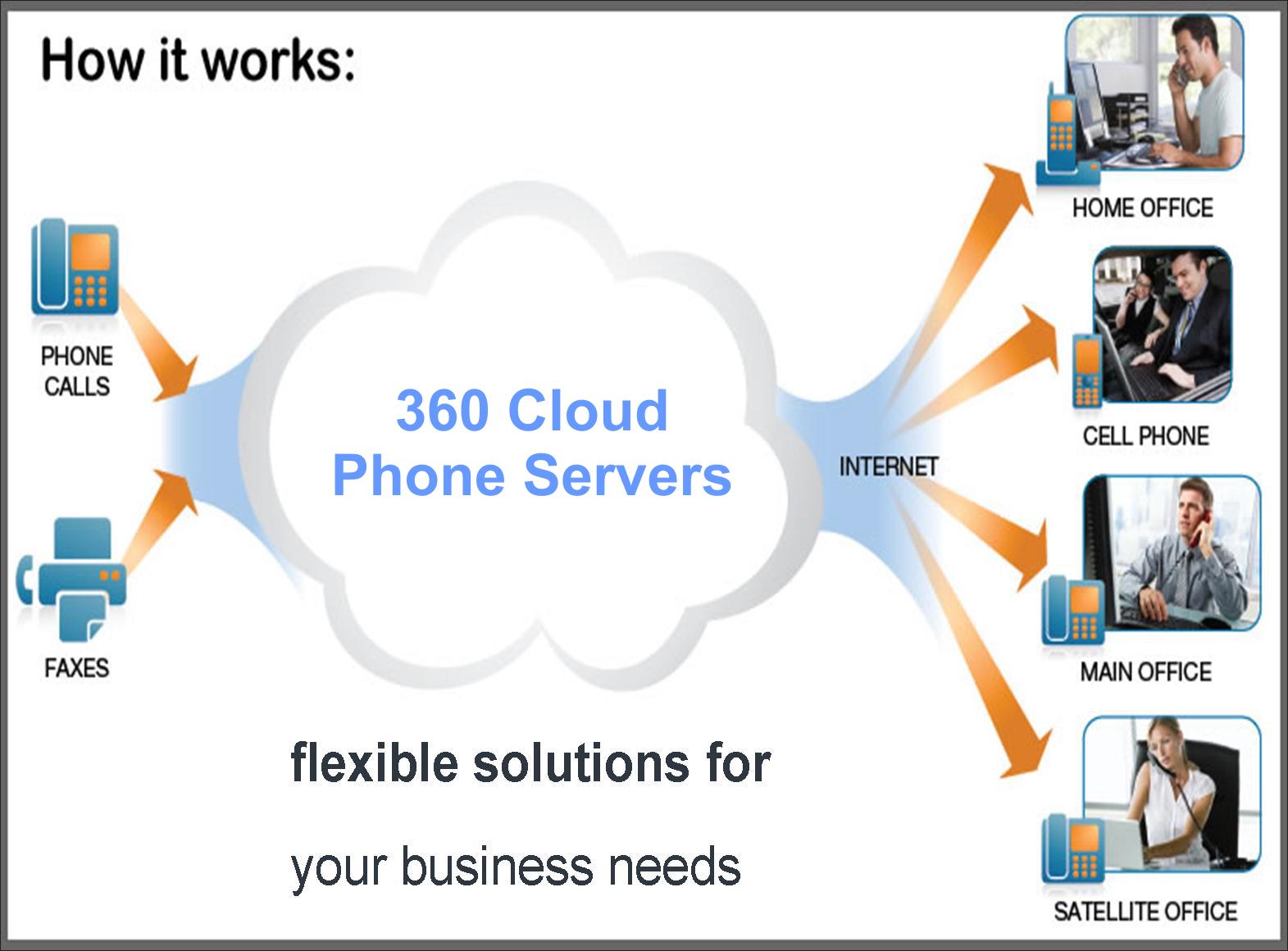 360 VoIP – 360 ICT